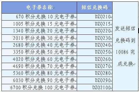 潍坊移动积分兑换电子券上线 可在京东商城购