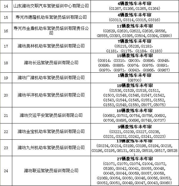潍坊38家驾校教练车超期未年审、存违规检测